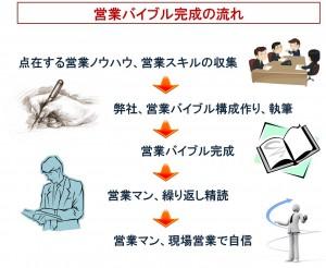 営業バイブル_図