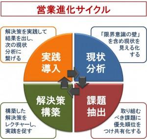 営業進化サイクル_図