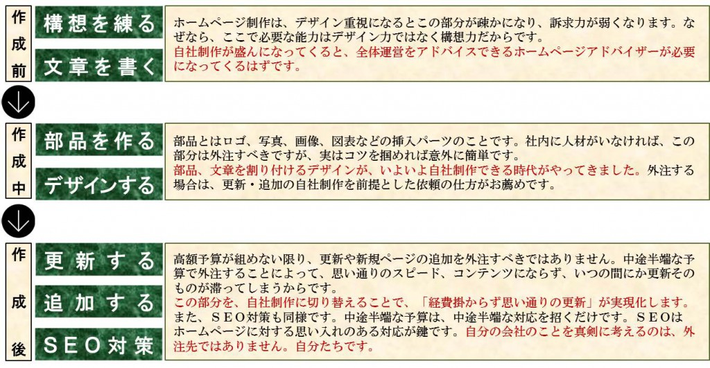 HP_ホームページ段取り